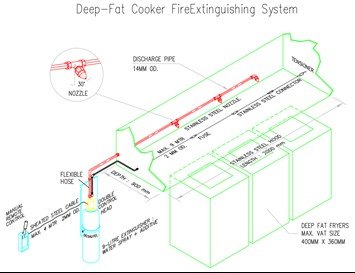 Survitec Deep Fat Cooking Fire Extinguishing System